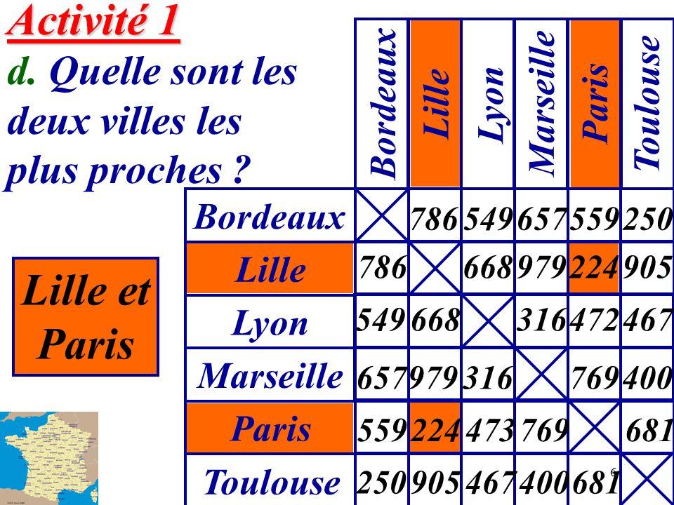 6 Activité 1 Activité 1 d. Quelle sont les deux villes les plus proches ? Lille et Paris Bordeaux Lille Lyon Marseille Paris Toulouse Lyon Marseille P