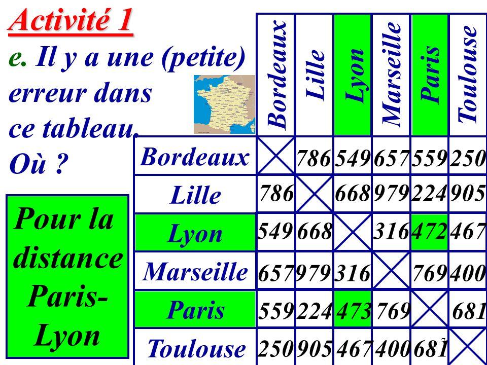 7 Pour la distance Paris- Lyon Activité 1 Activité 1 e. Il y a une (petite) erreur dans ce tableau. Où ? Bordeaux Lille Lyon Marseille Paris Toulouse
