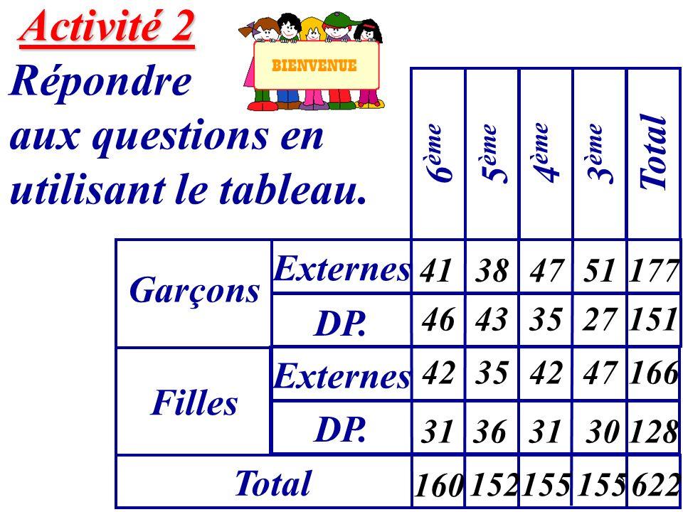 8 Activité 2 Activité 2 Répondre aux questions en utilisant le tableau. Garçons Externes 6 ème Filles DP. Externes Total 5 ème 4 ème 3 ème Total 41 46
