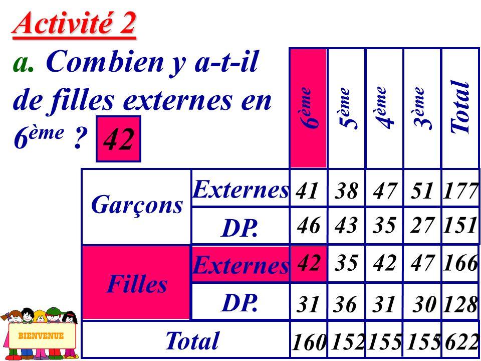 9 Activité 2 Activité 2 a. Combien y a-t-il de filles externes en 6 ème ? 42 Garçons Externes 6 ème Filles DP. Externes Total 5 ème 4 ème 3 ème Total
