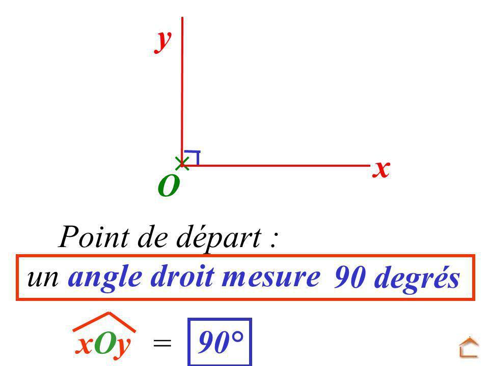y x O xOyxOy Point de départ : un angle droit mesure = 90° 90 degrés