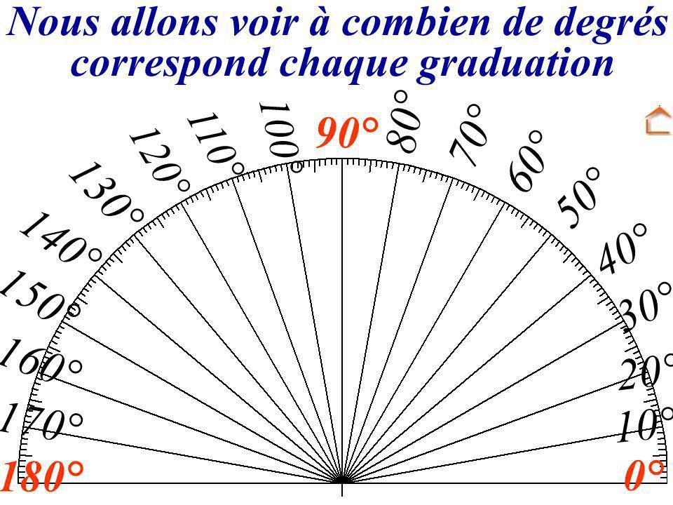 Nous allons voir à combien de degrés correspond chaque graduation 90° 180° 0° 10° 20° 30° 40° 50° 60° 70° 80° 100° 110° 120° 130° 140° 150° 160° 170°