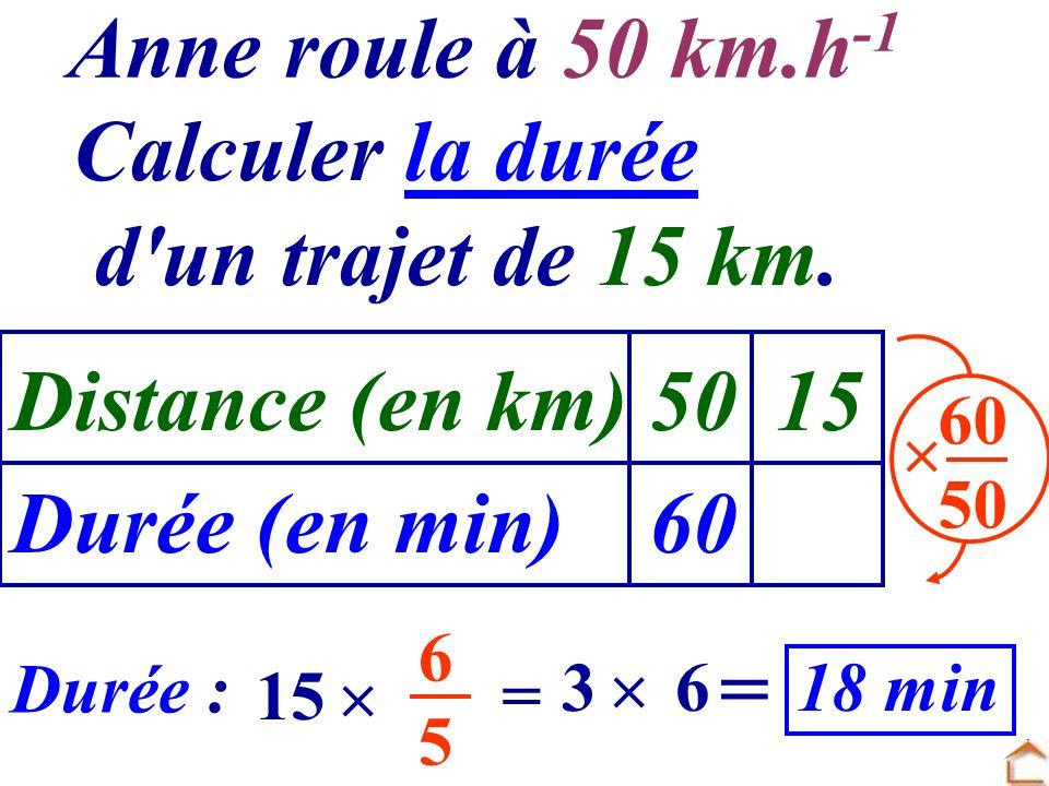 Distance (en km) Durée (en min) 50 60 15 60 50 Durée : 15 6565 Anne roule à 50 km.h -1 Calculer la durée d'un trajet de 15 km. = 36 = 18 min