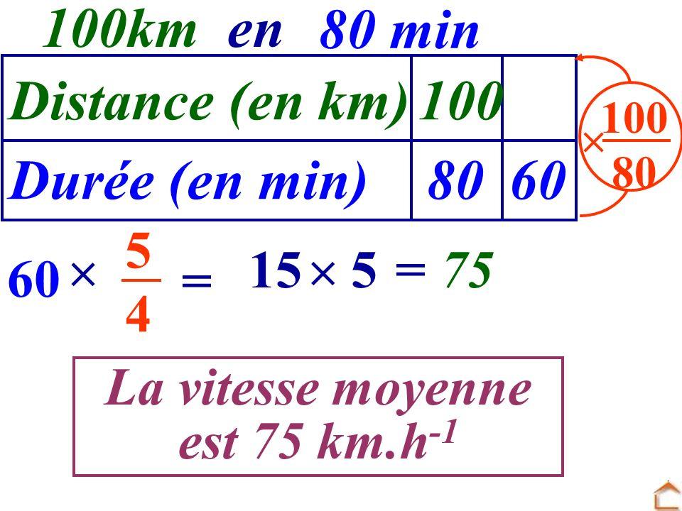 Distance (en km) Durée (en min) 100 8060 100 80 60 5454 = =75 100kmen 80 min La vitesse moyenne est 75 km.h -1 5 15