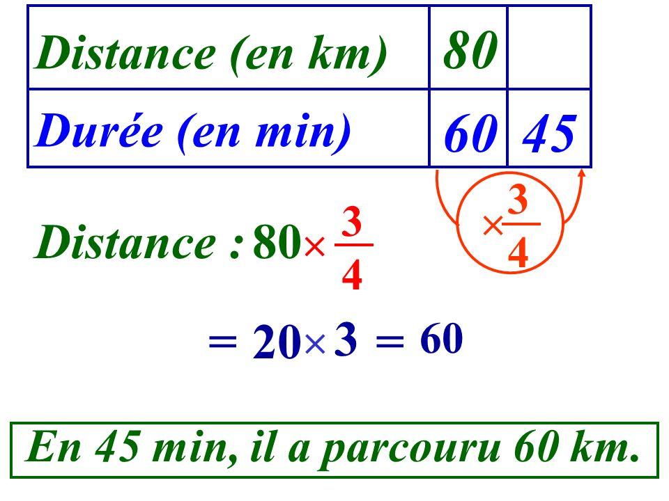 Distance (en km) Durée (en min) 80 6045 3434 Distance : 80 3434 = 20 3 = 60 En 45 min, il a parcouru 60 km.