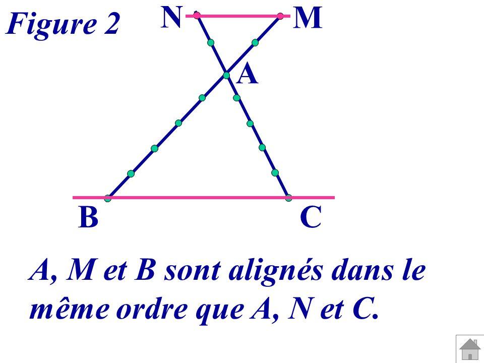 A BC M N Figure 2 A, M et B sont alignés dans le même ordre que A, N et C.