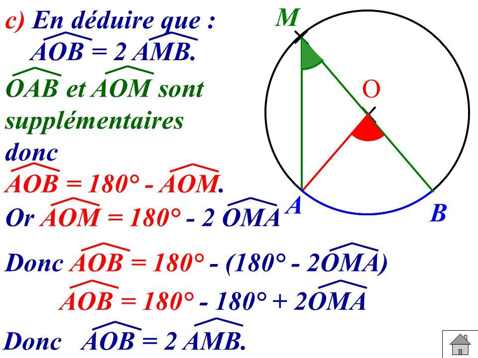 c) En déduire que : AOB = 2 AMB. A B M O Or AOM = 180° - 2 OMA Donc AOB = 180° - (180° - 2OMA) OAB et AOM sont supplémentaires donc AOB = 180° - AOM.