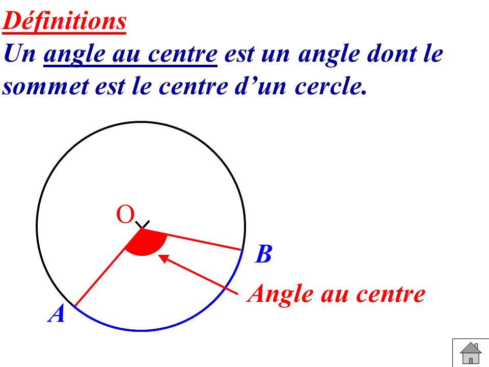 Définitions Un angle au centre est un angle dont le sommet est le centre dun cercle. B O Angle au centre A