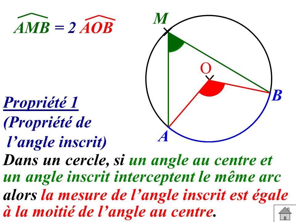 Propriété 1 (Propriété de langle inscrit) Dans un cercle, si un angle au centre et un angle inscrit interceptent le même arc alors la mesure de langle