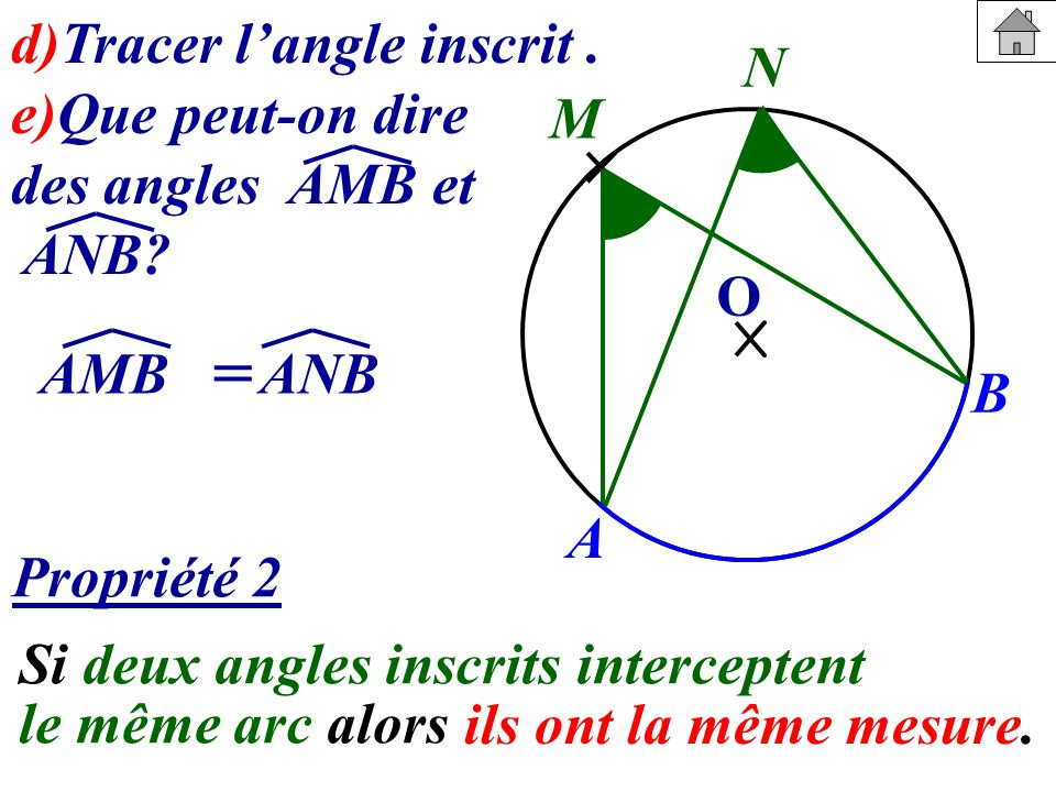 d)Tracer langle inscrit. e)Que peut-on dire des angles AMB et ANB? A B M O N Si deux angles inscrits interceptent le même arc alors Propriété 2 ils on