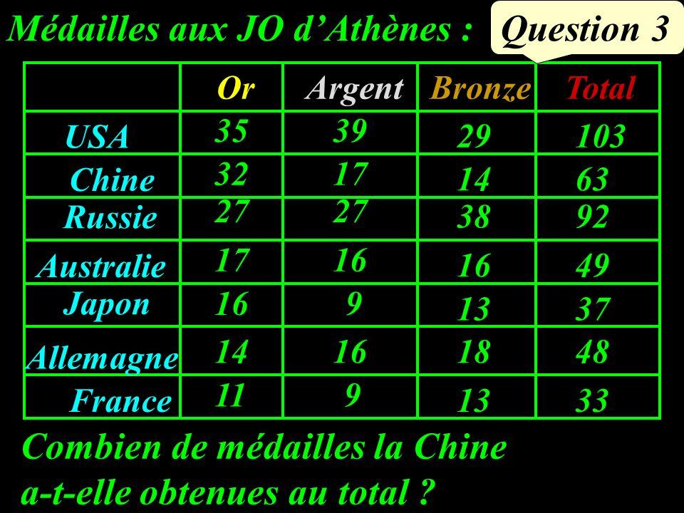 USA Chine Russie Australie Japon Allemagne France OrArgentBronzeTotal 35 32 27 17 16 11 14 39 17 27 16 9 9 29 14 38 16 13 18 103 63 92 49 37 33 48 Médailles aux JO dAthènes : Combien de médailles la Chine a-t-elle obtenues au total .