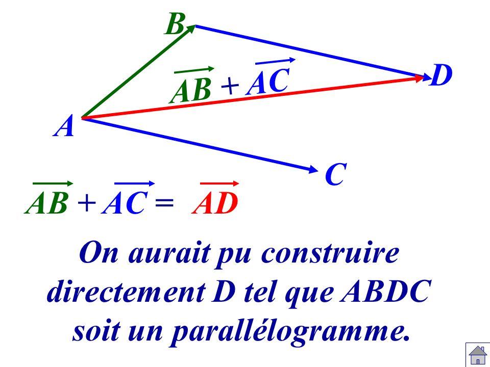 A B C D AB + AC =AD AB + AC On aurait pu construire directement D tel que ABDC soit un parallélogramme.