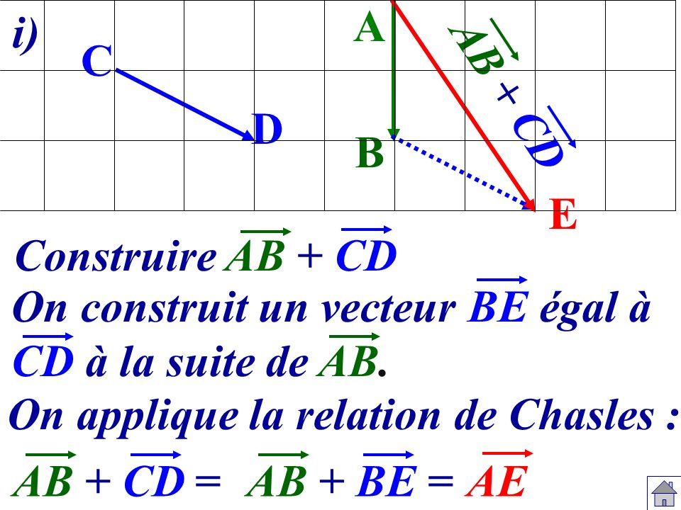 A E B Construire AB + CD D C On construit un vecteur BE égal à CD à la suite de AB. On applique la relation de Chasles : AB + CD =AB + BE =AE AB + CD