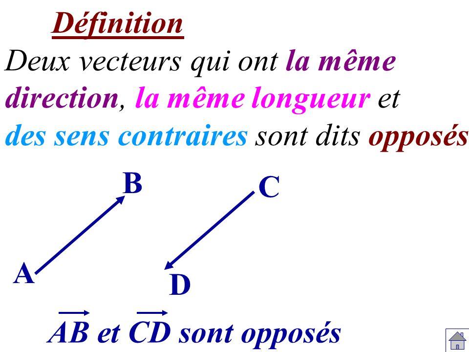 Définition Deux vecteurs qui ont la même direction, la même longueur et des sens contraires sont dits opposés. A B C D AB et CD sont opposés