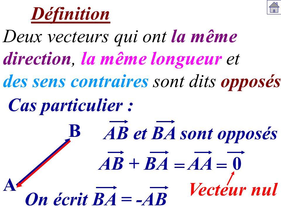Définition Deux vecteurs qui ont la même direction, la même longueur et des sens contraires sont dits opposés. A B AB et BA sont opposés Cas particuli