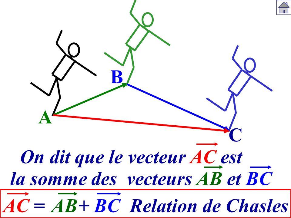 B C A = AC AB+ BC Relation de Chasles Même point