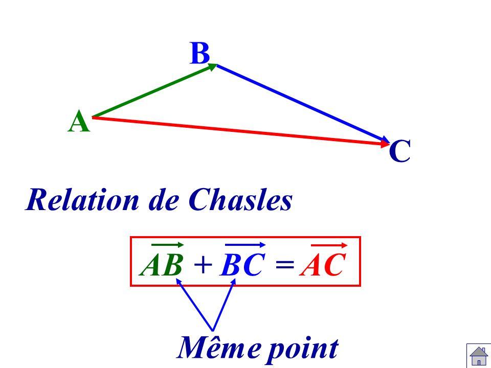 F G E EG EF+ FG En utilisant la relation de Chasles, on obtient : Même point =