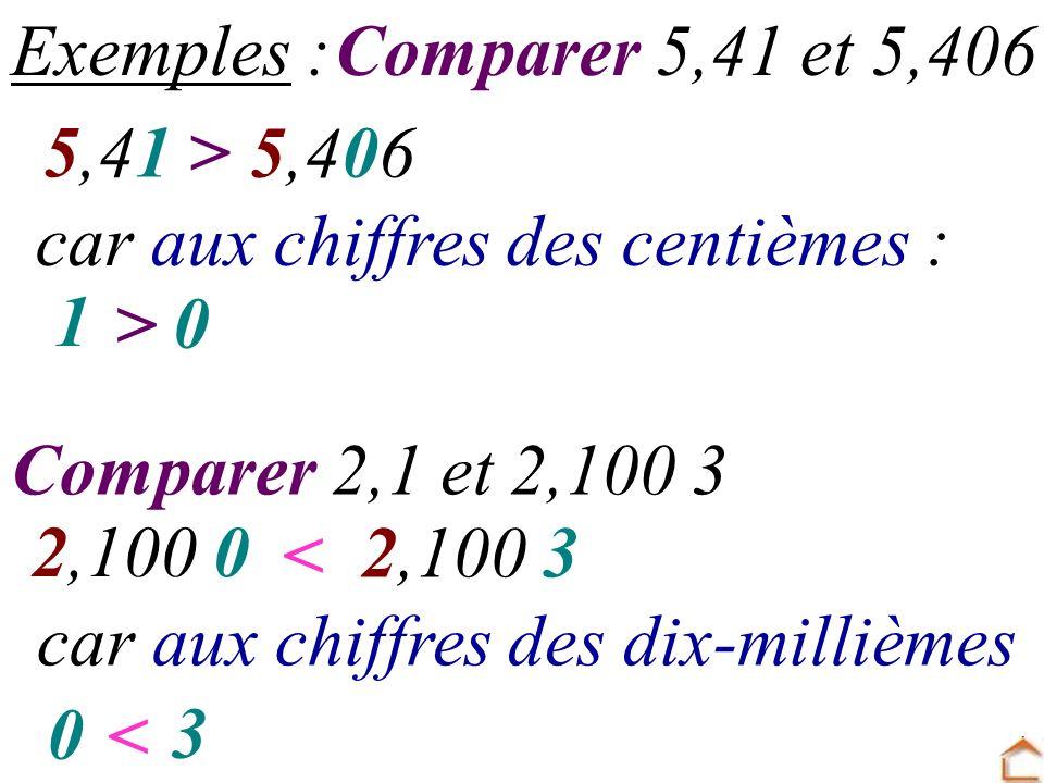 Comparer 5,41 et 5,406 5,41 5,406 > car aux chiffres des centièmes : 1 0 > Comparer 2,1 et 2,100 3 2,100 0 2,100 3 < car aux chiffres des dix-millième