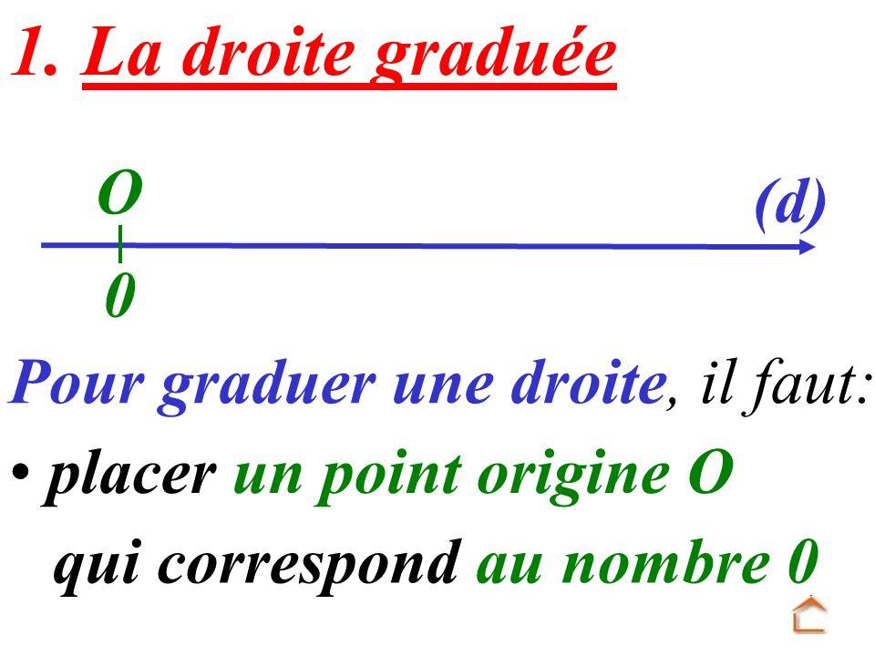 O Pour graduer une droite, il faut: choisir une unité 0 et reporter cette unité régulièrement sur la droite (d) Exemple : 1 unité = 1 cm ou 1 unité = 1 carreau 1234 567 89 (d)