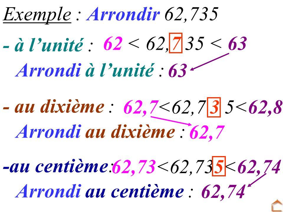 - à lunité : Arrondi à lunité : Exemple : Arrondir 62,735 62 < 62,7 35 < 63 63 - au dixième : Arrondi au dixième : 62,7<62,7 3 5<62,8 62,7 -au centièm