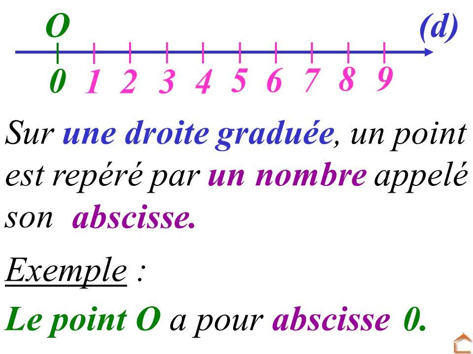 O Sur une droite graduée, un point est repéré par un nombre appelé son Exemple : 0 Le point O a pour abscisse 1234 567 89 (d) abscisse. 0.