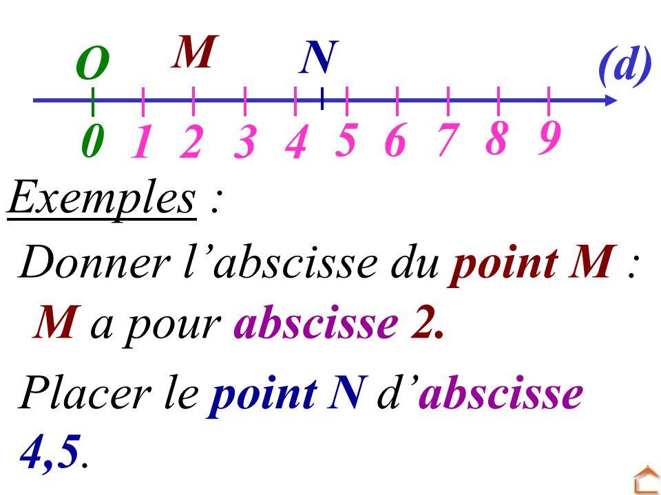 M Exemples : M a pour abscisse 2. O 0 1234 567 89 (d) Donner labscisse du point M : Placer le point N dabscisse 4,5. N