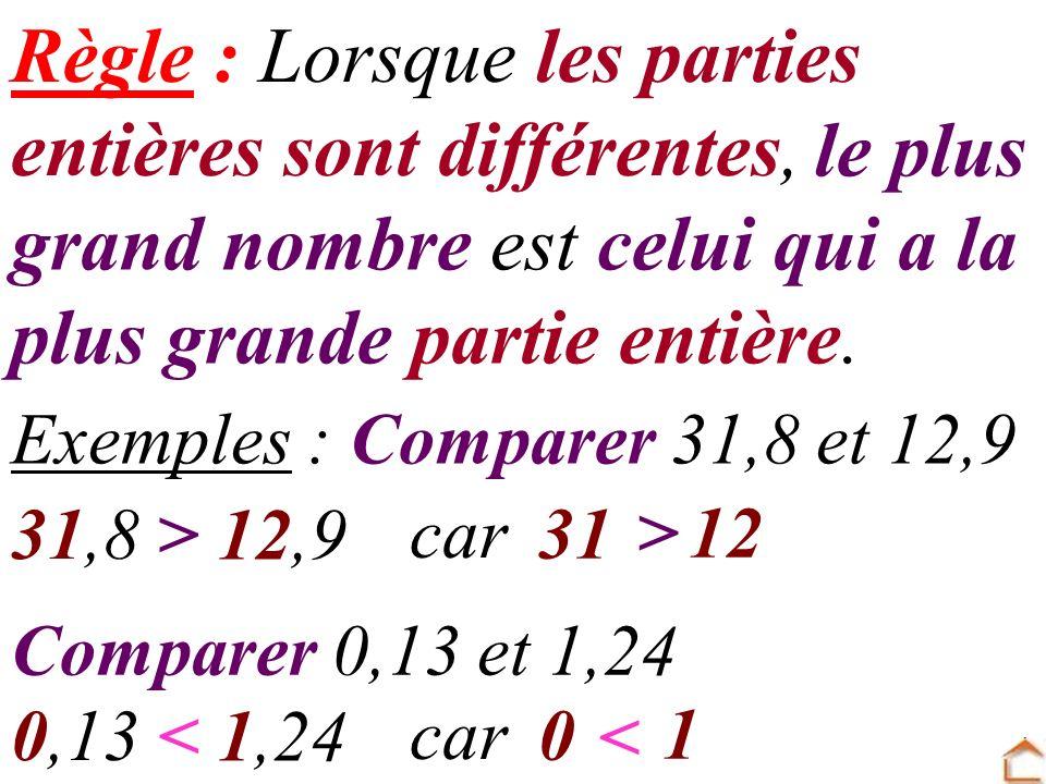 le plus grand nombre est celui qui a la plus grande partie entière. Exemples : Comparer 31,8 et 12,9 31,8 12,9 > car 31 12 > Comparer 0,13 et 1,24 0,1