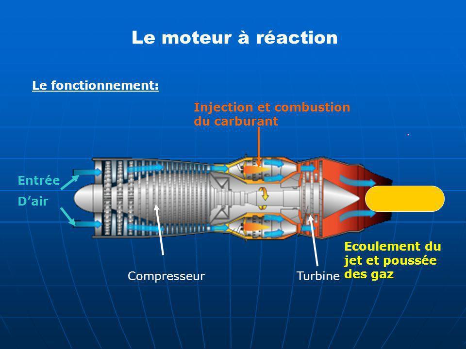 Le fonctionnement: Entrée Dair Injection et combustion du carburant Turbine Ecoulement du jet et poussée des gaz Compresseur