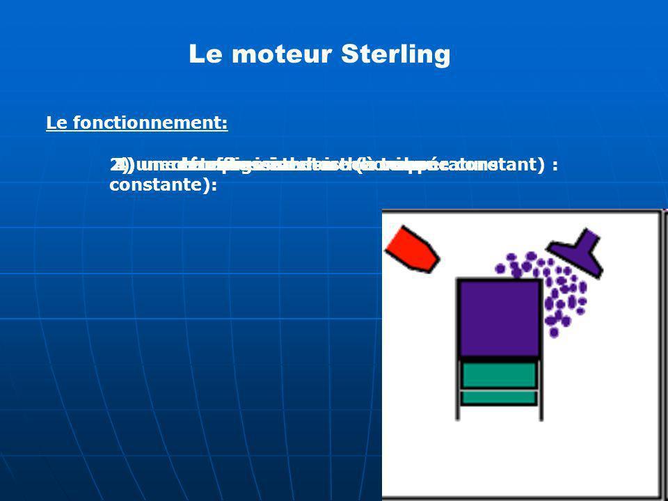 Le fonctionnement: 1) un chauffage isochore (à volume constant) : 2) une détente isotherme (à température constante): 3) un refroidissement isochore :