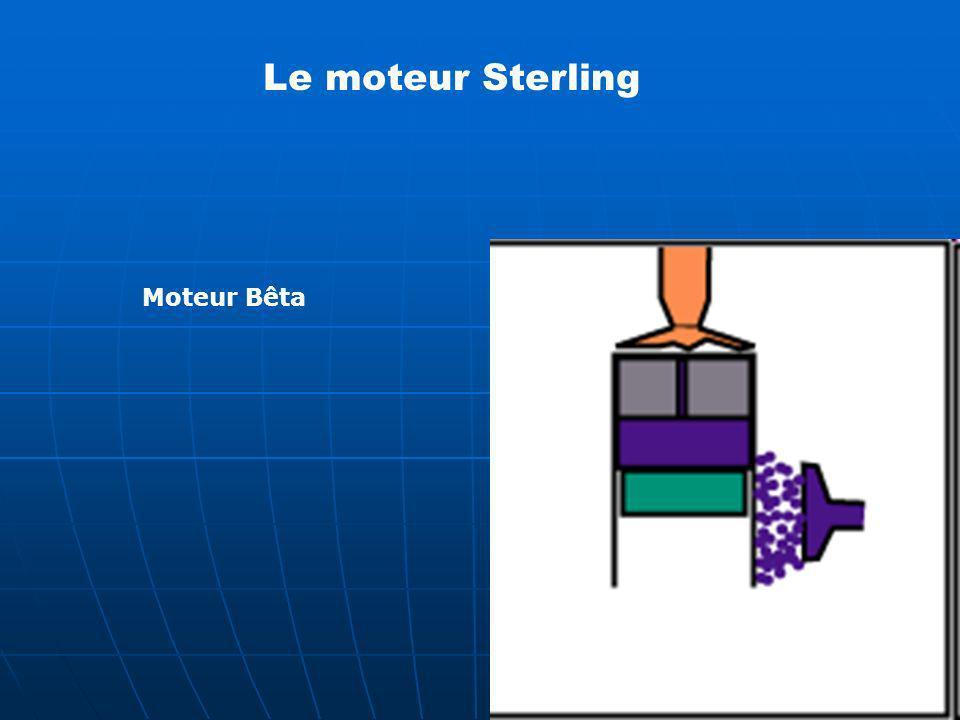 Le moteur Sterling Moteur Bêta