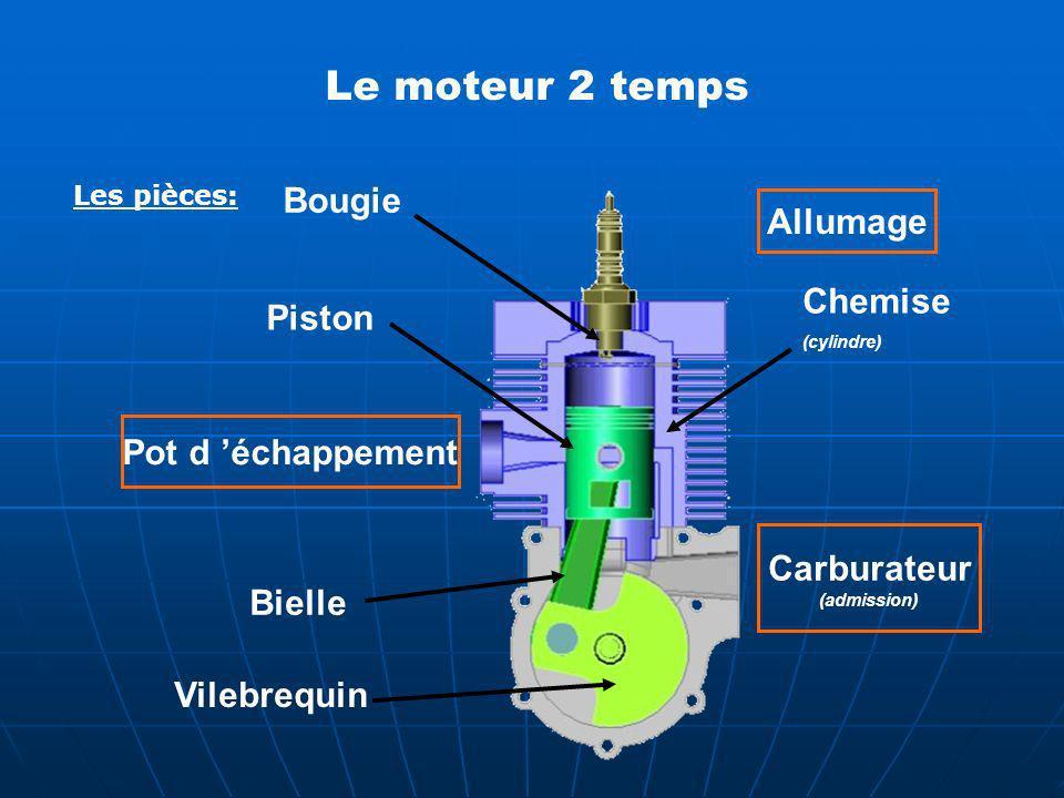 Le moteur 2 temps Les pièces: Bougie Chemise (cylindre) Allumage Pot d échappement Carburateur (admission) Piston Bielle Vilebrequin