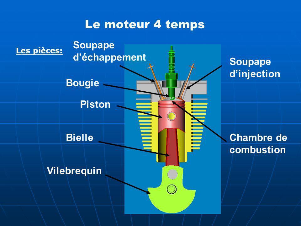 Le moteur 4 temps Piston Bougie BielleChambre de combustion Vilebrequin Les pièces: Soupape dinjection Soupape déchappement