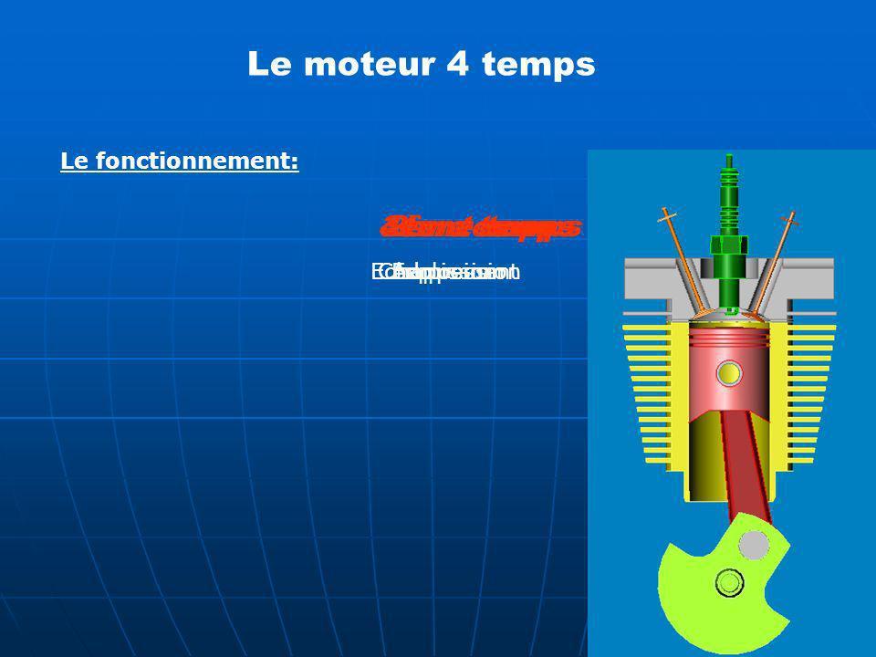 Le fonctionnement: Le moteur 4 temps 1er temps2ème temps3ème temps4ème temps AdmissionCompressionExplosionEchappement
