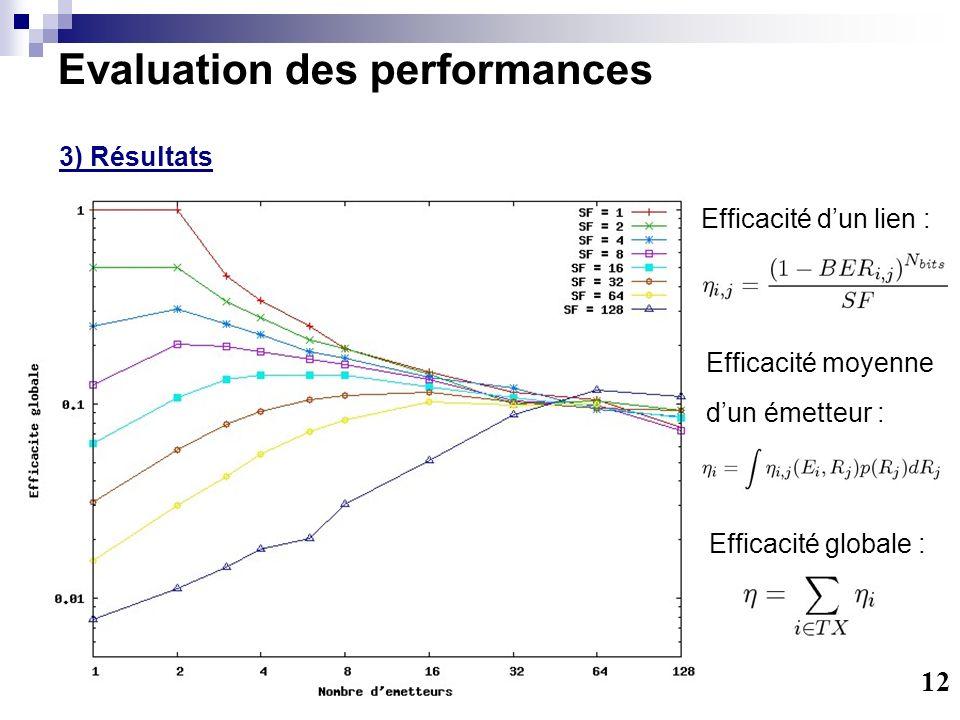 Evaluation des performances 3) Résultats 12 Efficacité dun lien : Efficacité globale : Efficacité moyenne dun émetteur :