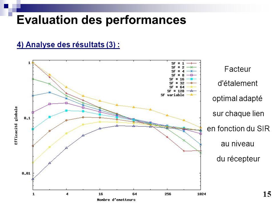 Evaluation des performances 4) Analyse des résultats (3) : 15 Facteur d étalement optimal adapté sur chaque lien en fonction du SIR au niveau du récepteur