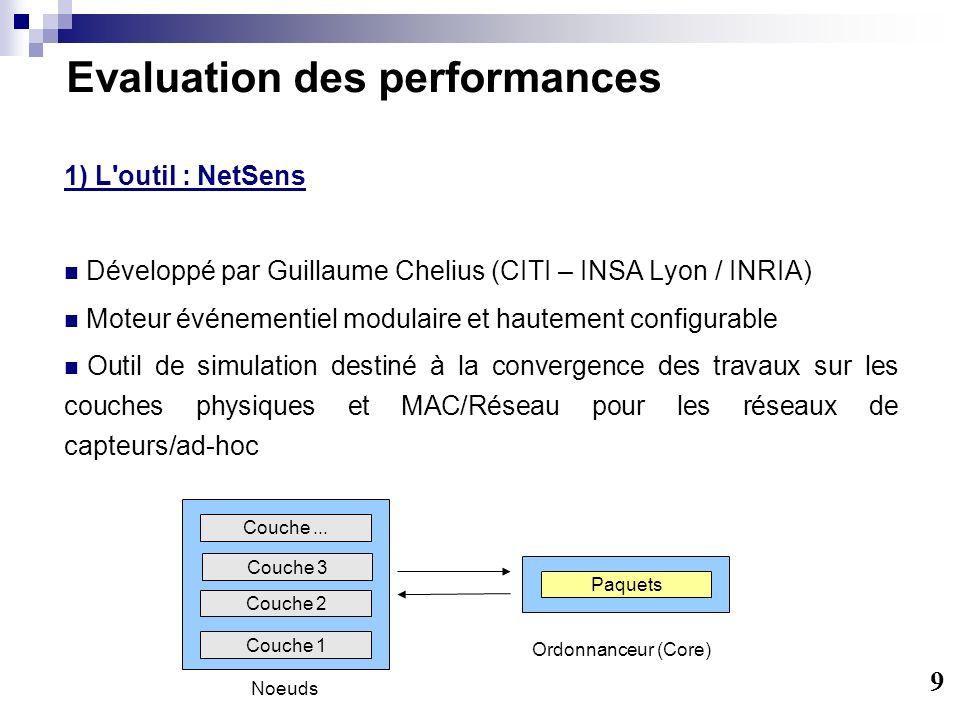 Evaluation des performances 1) L'outil : NetSens Développé par Guillaume Chelius (CITI – INSA Lyon / INRIA) Moteur événementiel modulaire et hautement