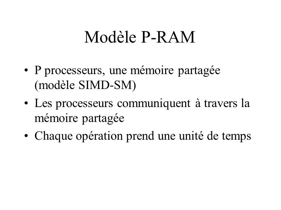Modèle P-RAM P processeurs, une mémoire partagée (modèle SIMD-SM) Les processeurs communiquent à travers la mémoire partagée Chaque opération prend un