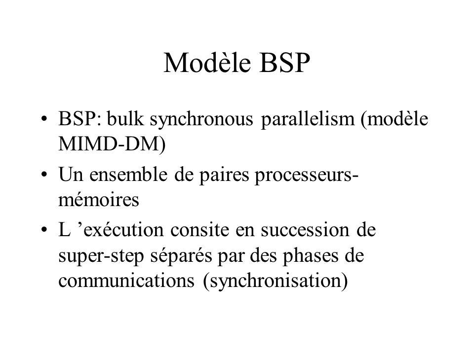 Modèle BSP BSP: bulk synchronous parallelism (modèle MIMD-DM) Un ensemble de paires processeurs- mémoires L exécution consite en succession de super-s