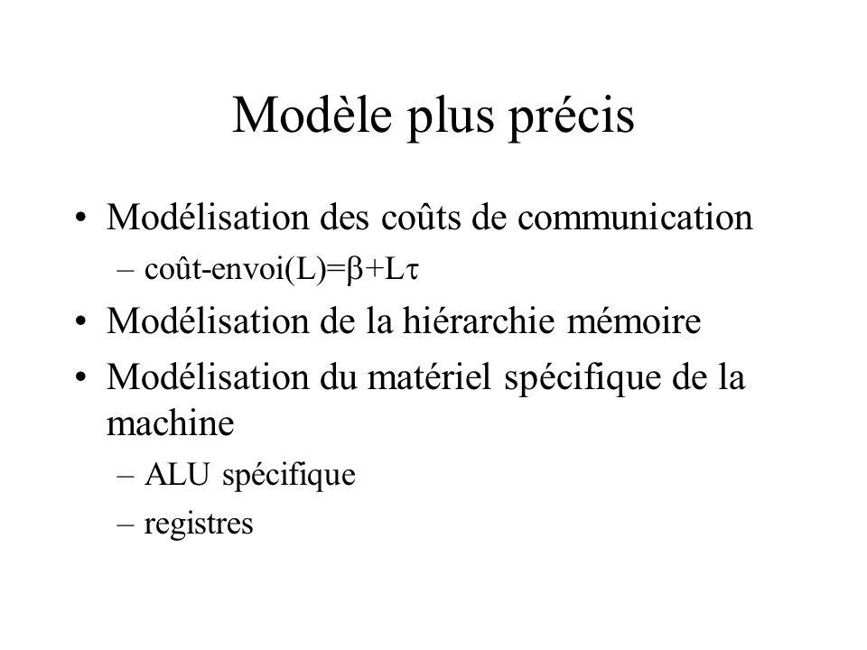Modèle plus précis Modélisation des coûts de communication –coût-envoi(L)= +L Modélisation de la hiérarchie mémoire Modélisation du matériel spécifiqu