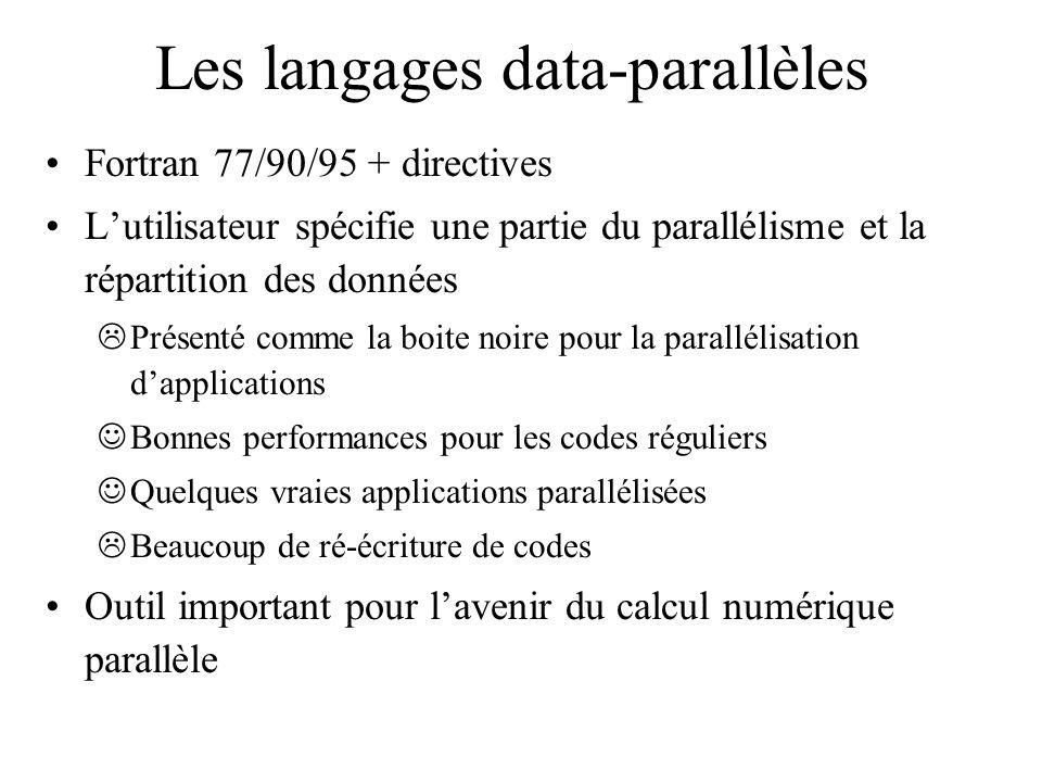 Les langages data-parallèles Fortran 77/90/95 + directives Lutilisateur spécifie une partie du parallélisme et la répartition des données Présenté com