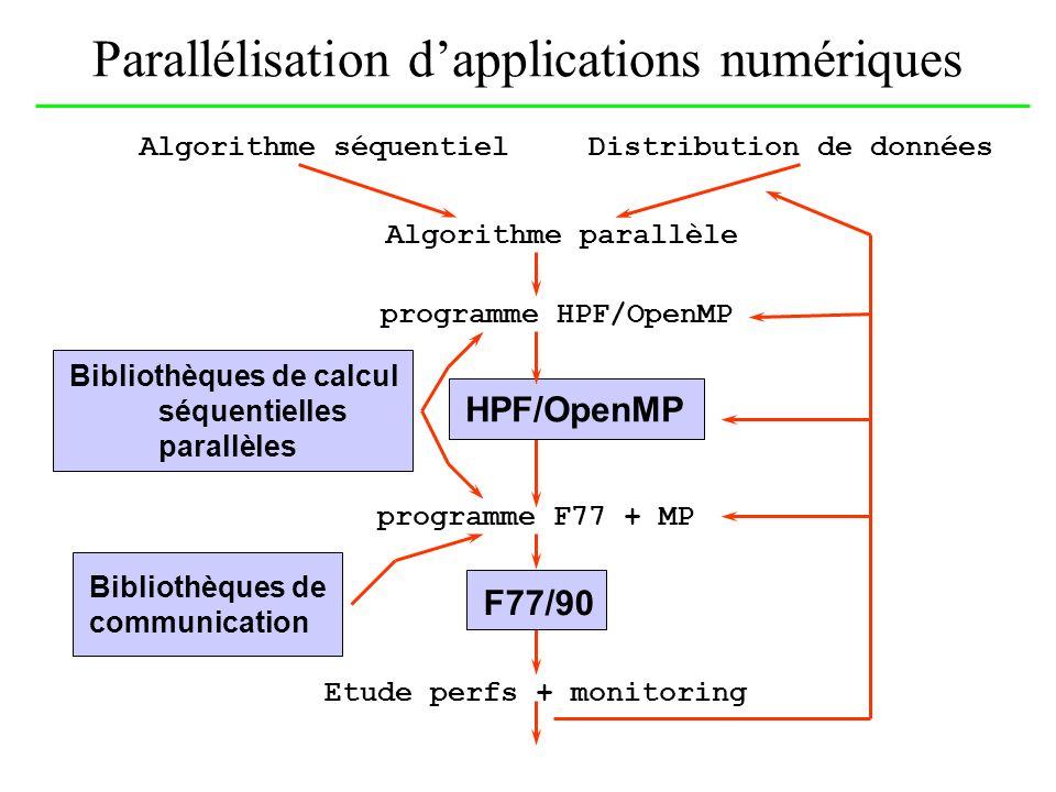 Parallélisation dapplications numériques Algorithme séquentielDistribution de données Algorithme parallèle HPF/OpenMP Bibliothèques de calcul séquenti
