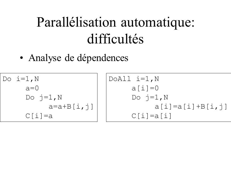 Parallélisation automatique: difficultés Analyse de dépendences Do i=1,N a=0 Do j=1,N a=a+B[i,j] C[i]=a DoAll i=1,N a[i]=0 Do j=1,N a[i]=a[i]+B[i,j] C
