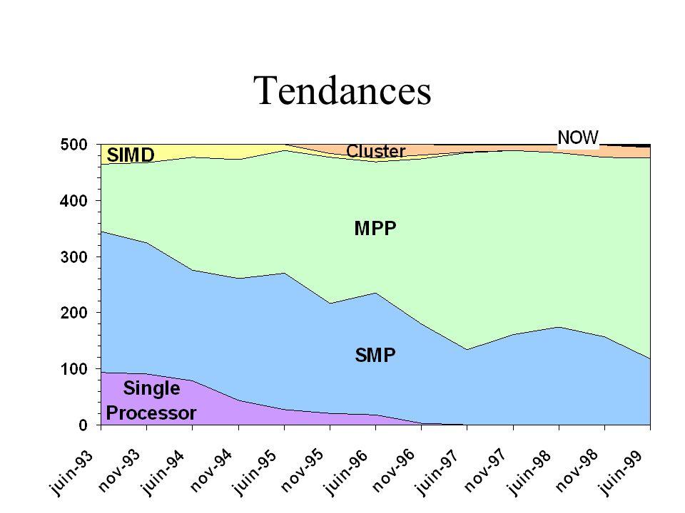 Tendances, suite Grappes de machines SMP –PCs multiprocesseurs (Pentium,Alpha) –Nœuds de machines parallèles (SP-3) –Connexions de gros serveurs (Origin2K,SUN E10K).