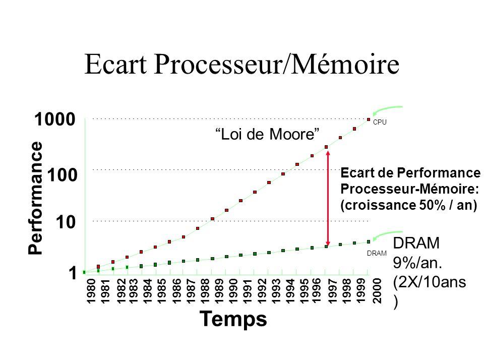 Ecart Processeur/Mémoire µProc 60%/an. (2X/1.5an)