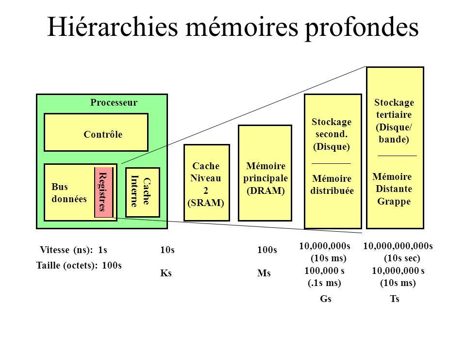Hiérarchies mémoires profondes Contrôle Bus données Stockage second. (Disque) Processeur Registres Mémoire principale (DRAM) Cache Niveau 2 (SRAM) Cac