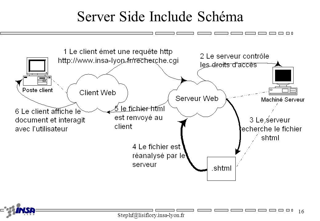 Stephf@lisiflory.insa-lyon.fr 16 Server Side Include Schéma