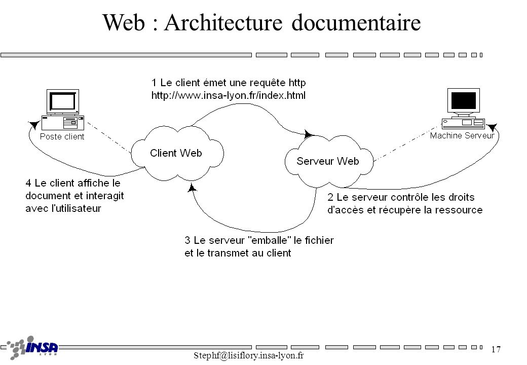 Stephf@lisiflory.insa-lyon.fr 17 Web : Architecture documentaire