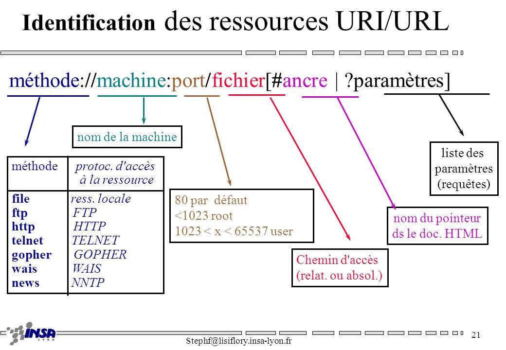 Stephf@lisiflory.insa-lyon.fr 21 Identification des ressources URI/URL liste des paramètres (requêtes) nom du pointeur ds le doc. HTML Chemin d'accès