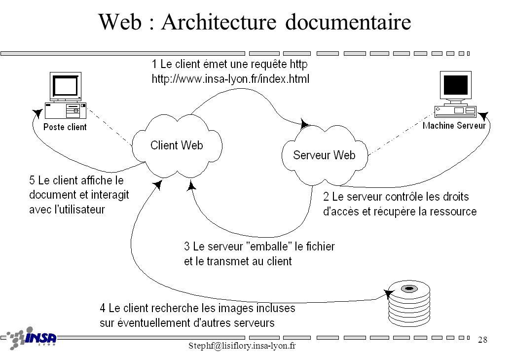 Stephf@lisiflory.insa-lyon.fr 28 Web : Architecture documentaire