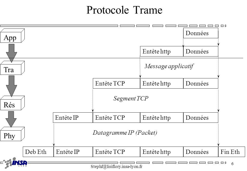 Stephf@lisiflory.insa-lyon.fr 7 Protocoles Serveur Client Requête Réponse Simple Publique Portable